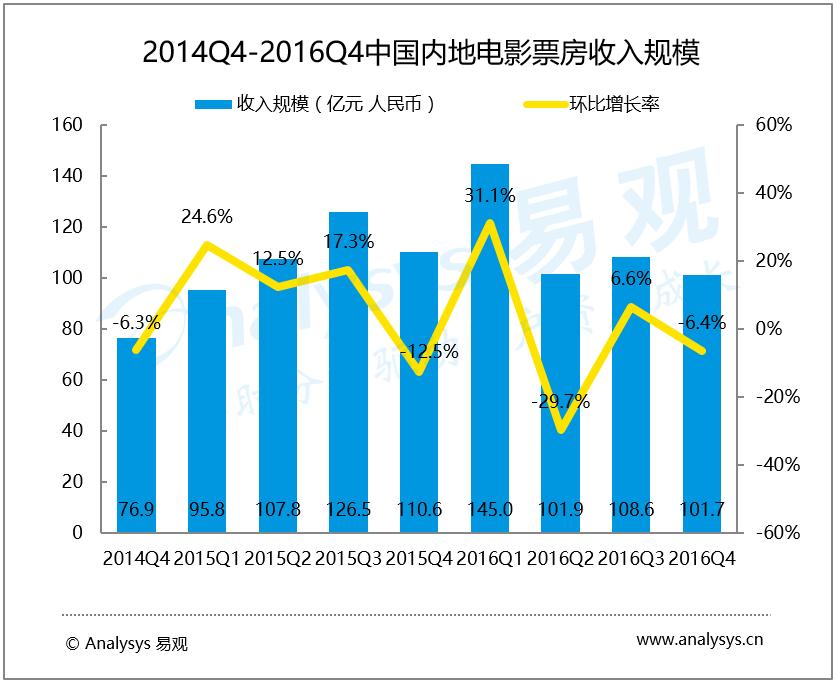 易观分析:2016年第4季度中国电影在线票务市场
